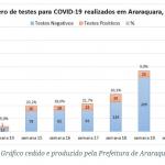 Coronavírus – testagem de pacientes em Araraquara